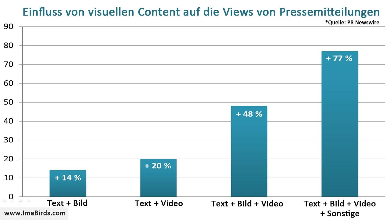 Auswirkung von visuellem Content auf die Views von Pressemitteilungen