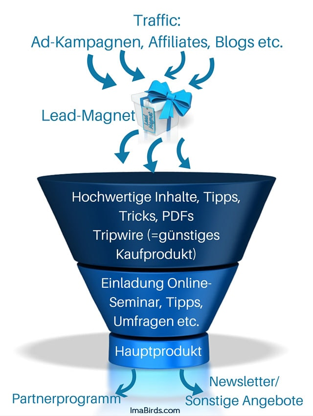 Lead- / Salesfunnel Marcel Schlee