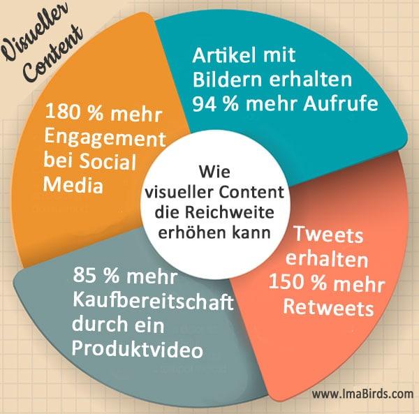 Reichweite steigern durch visuellem Content