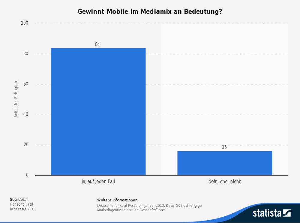 Statistik: Gewinnt Mobile im Mediamix an Bedeutung?