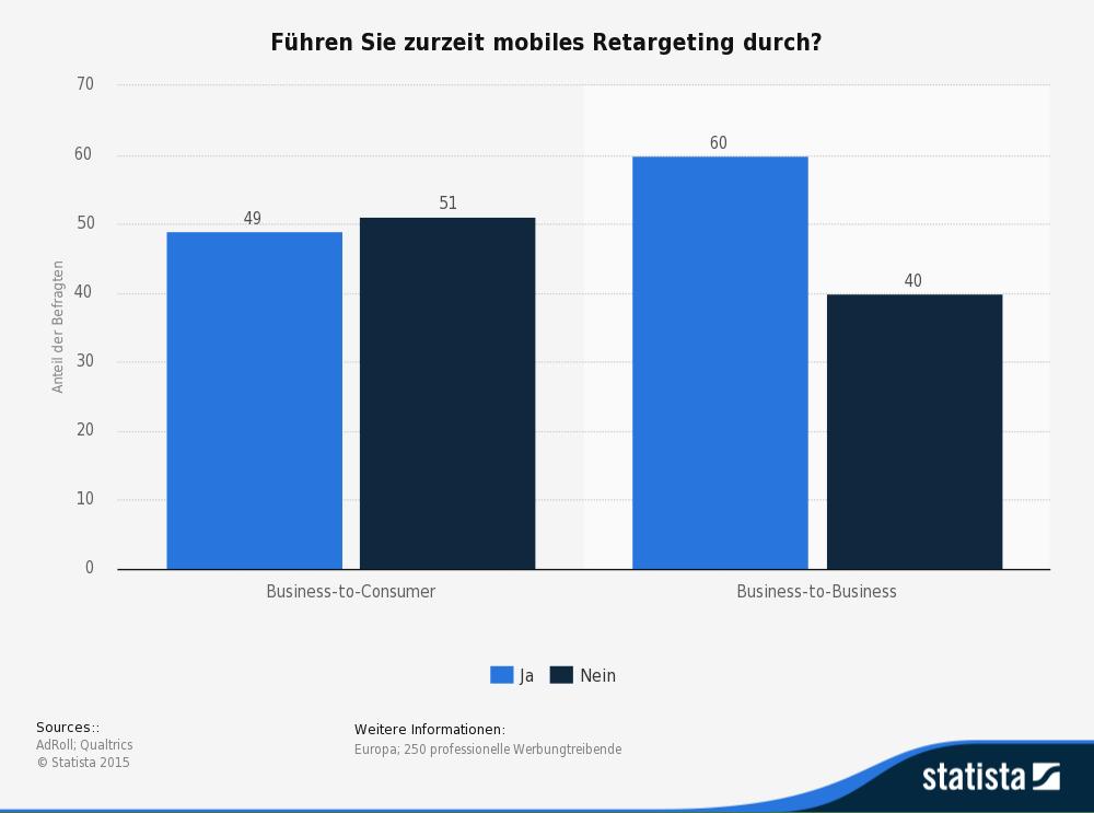 Umfrage Einsatz von mobilem Retageting durch Werbungtreibende in Europa