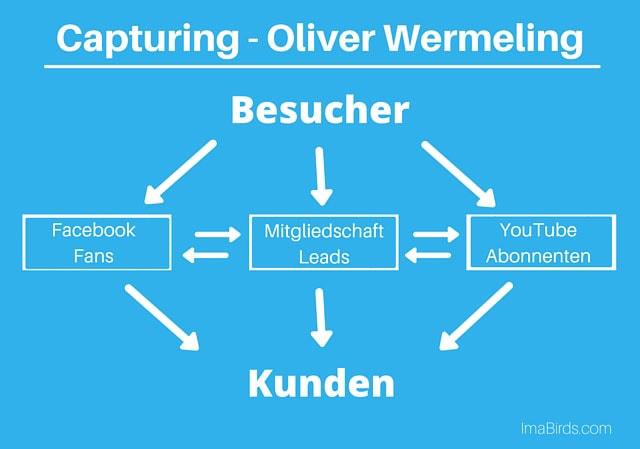 Retargeting-Kreislauf nach Oliver Wermeling