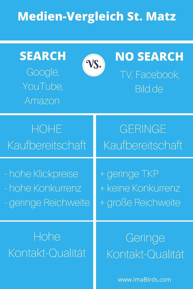 Medien-Vergleich und Werbestrategie von Steffen Matz
