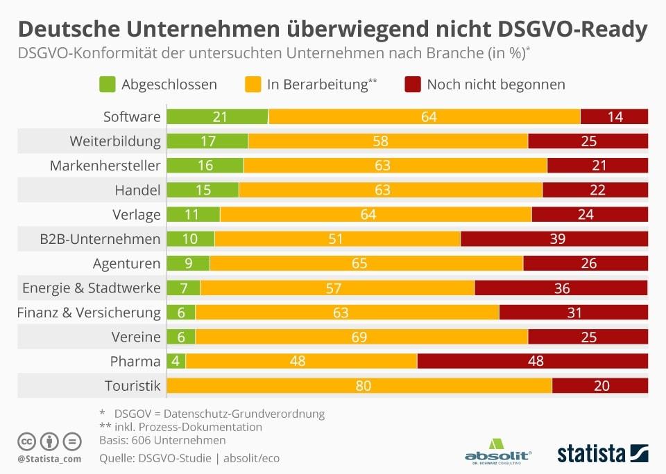 Infografik DSGVO-Konformität von Unternehmen in Deutschland - Aktuelle Studie von absolit Dr. Schwarz Consulting