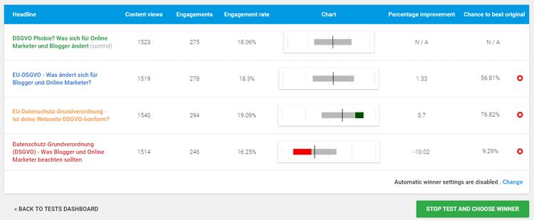 Headline-Test DSGVO mit dem Thrive Headline Optimizer Plugin